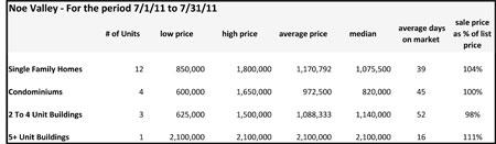 Real Estate Sales Noe Valley July 2011