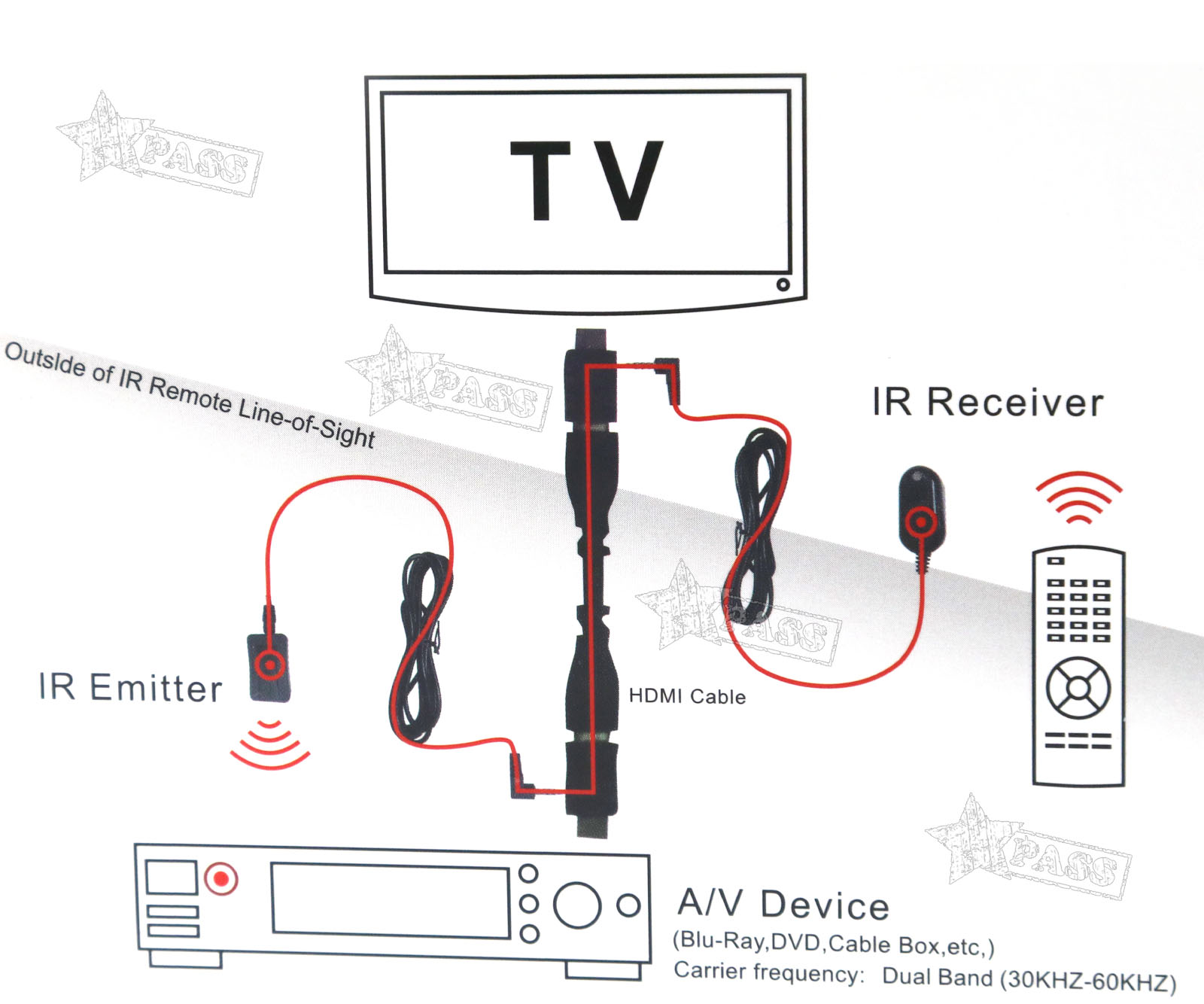 IR Extender Emitter Receiver Infrared Repeater System