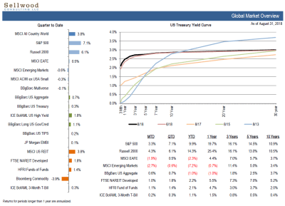 https://www.sellwoodconsulting.com/wp-content/uploads/2018/09/Market-Snapshot-1.png