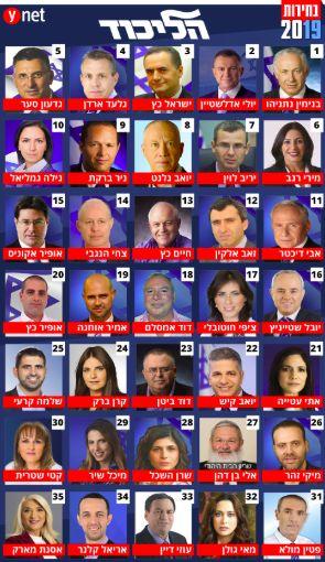 La lista del Likud, con los nombres en hebreo