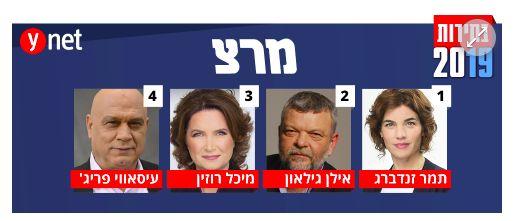 Los diputados electos de Meretz