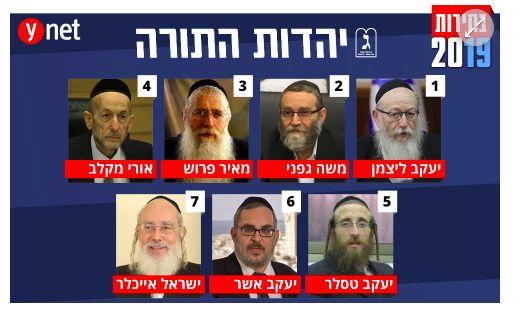 Los diputados electos de Yahadut HaTora