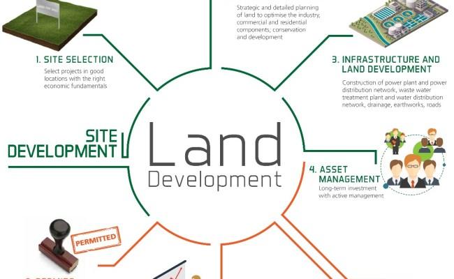 Sembcorp Land Development