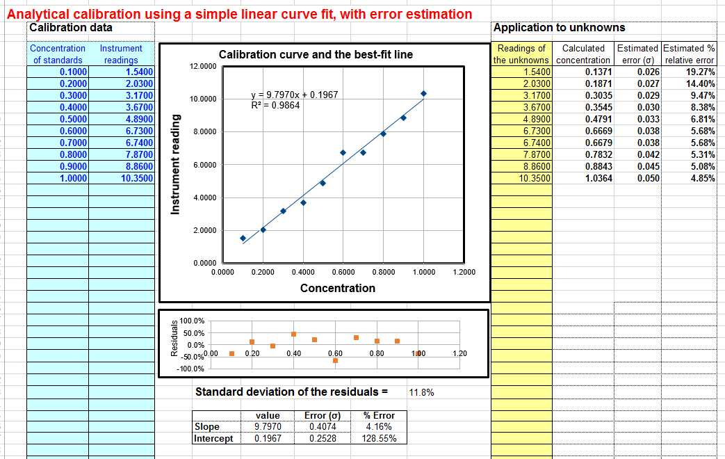 Accuracy and Precision Chemistry Worksheet Answers and Worksheet for Analytical Calibration Curve