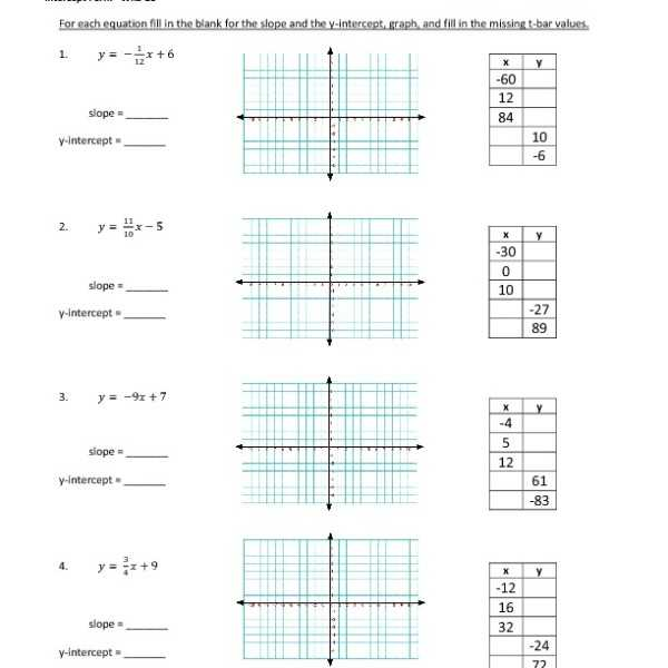 Algebra 1 Slope Intercept form Worksheet 1 or Graphing Slope Intercept form Worksheet Eighth Grade Graphing Slope
