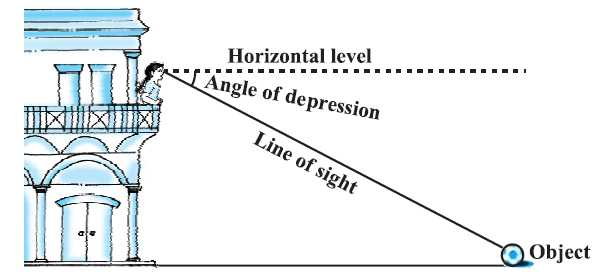 Angle Of Elevation and Depression Trig Worksheet Answers Along with Example Problems Of How Trig Functions Can Be Used In Real Life