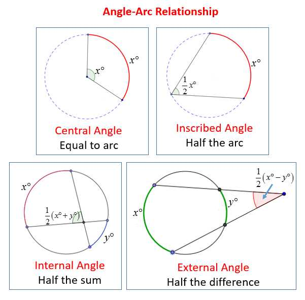 Arcs and Central Angles Worksheet and Intercepted Arcs and Angles Of A Circle solutions Examples Videos