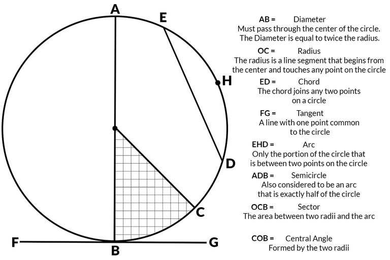 Arcs and Central Angles Worksheet together with How to Determine the Geometry Of A Circle