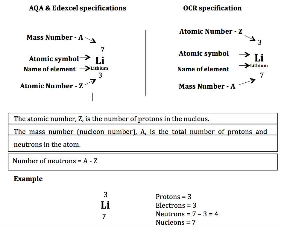 Atomic Number and Mass Number Worksheet or atomic Structure & the Changing Models Of atom