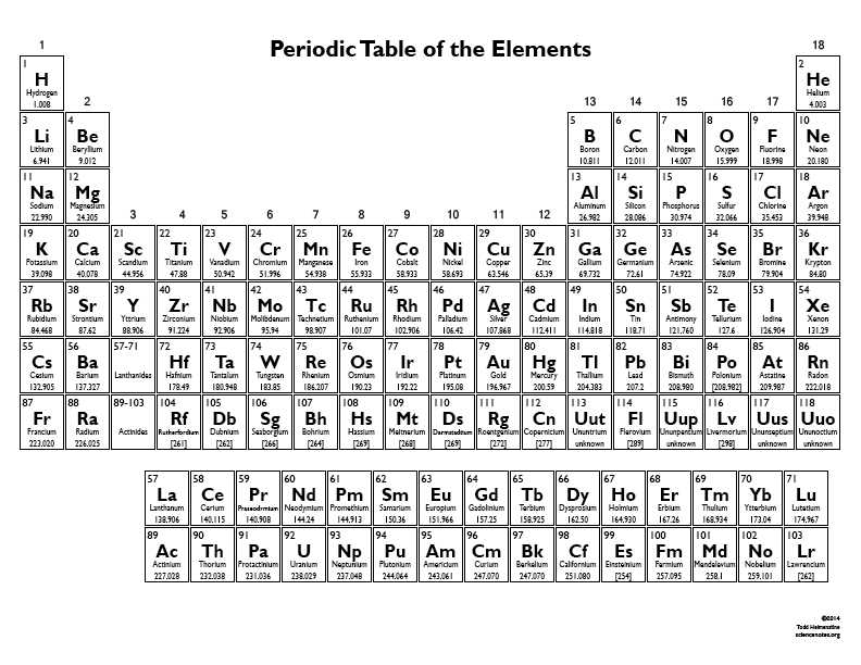 Atomic Number and Mass Number Worksheet with This Printable Periodic Table Chart Contains the Element S atomic