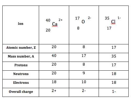 Atomic Structure Practice Worksheet Also atomic Structure & the Changing Models Of atom