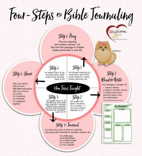 Bible Worksheets Pdf Along with 1032 Best Free Bible Journaling Images On Pinterest