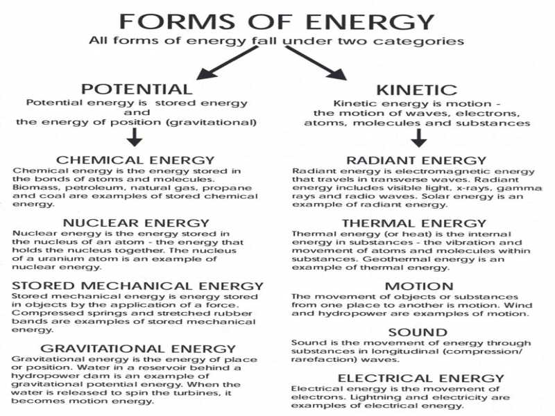 Bond Energy Worksheet together with Awesome Kinetic and Potential Energy Worksheet Answers Unique Cell
