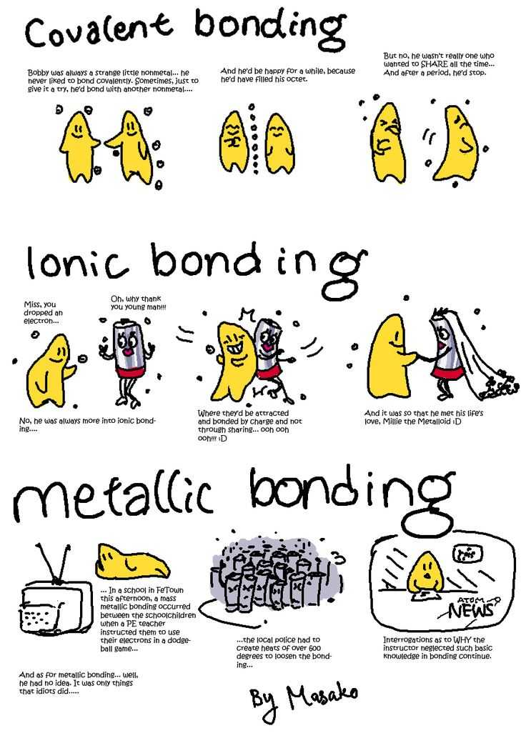 Bonding Basics Ionic Bonds Worksheet Answers and 34 Best Infographics Images On Pinterest