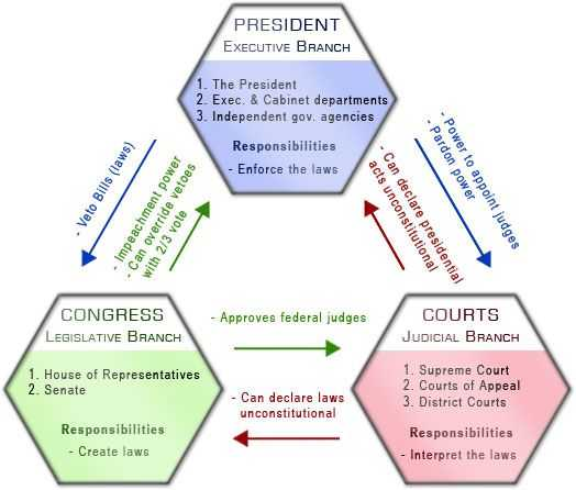 Branches Of Government for Kids Worksheet Along with 113 Best Constitution & Government Images On Pinterest