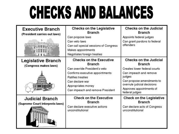 Branches Of Government Worksheet Also 22 Best Teaching Government & Citizenship Images On Pinterest