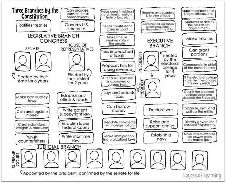 Branches Of Government Worksheet with 124 Best U S Constitution Images On Pinterest