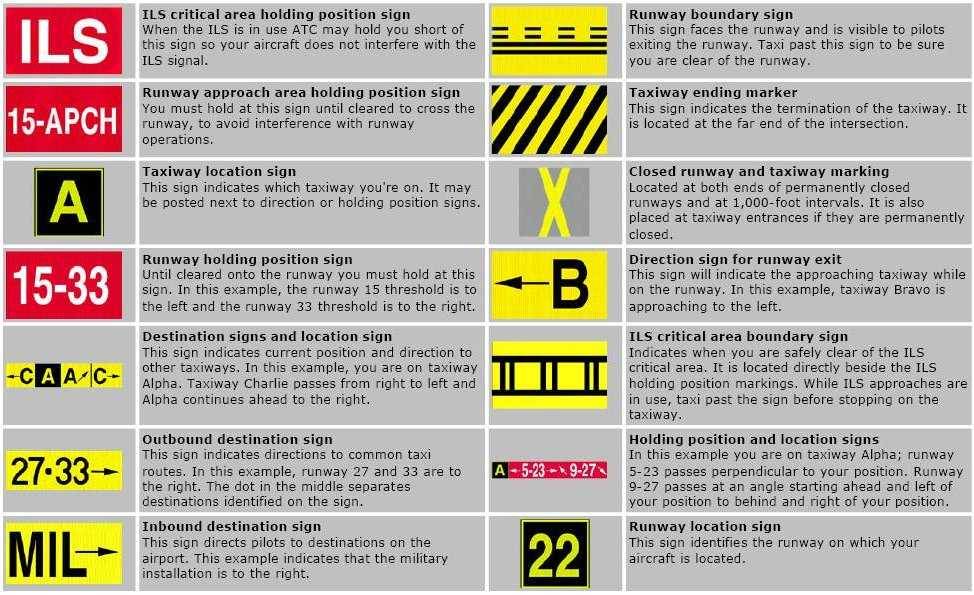 Chapter 2 Signs Signals and Roadway Markings Worksheet Answers Along with Airport Markings & Signs