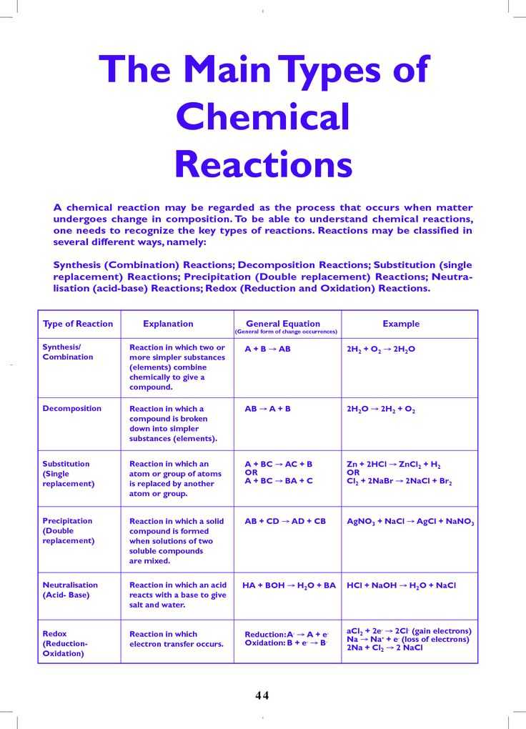 Chemistry Types Of Chemical Reactions Worksheet Answers and 411 Best Chemistry Images On Pinterest