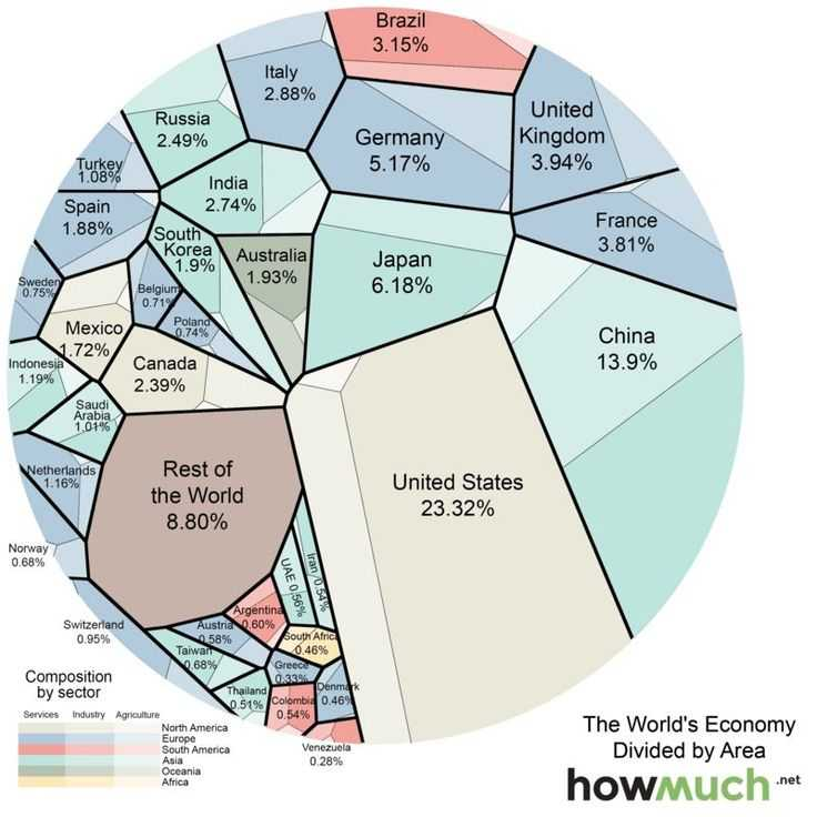 Circular Flow Of Economic Activity Worksheet Answers Along with 22 Best Economics Infographics Images On Pinterest