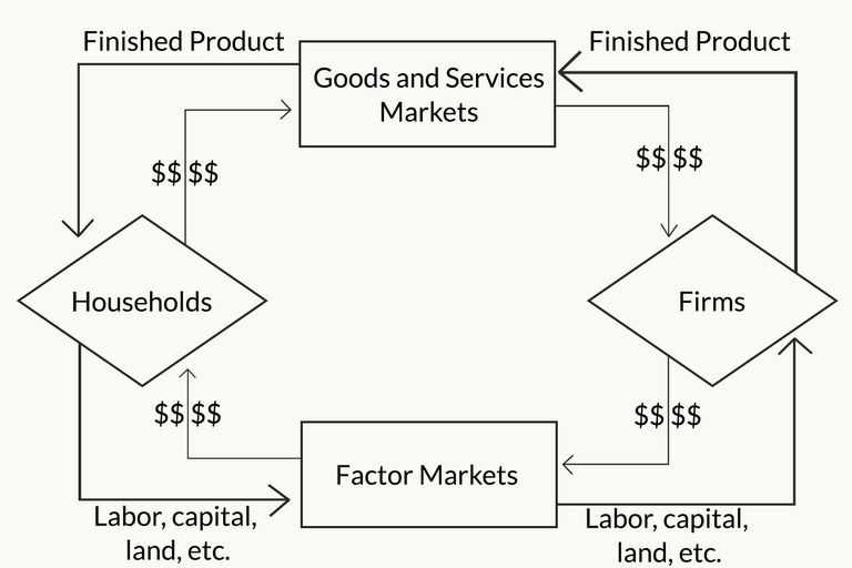 Circular Flow Of Economic Activity Worksheet Answers Along with Flowchart