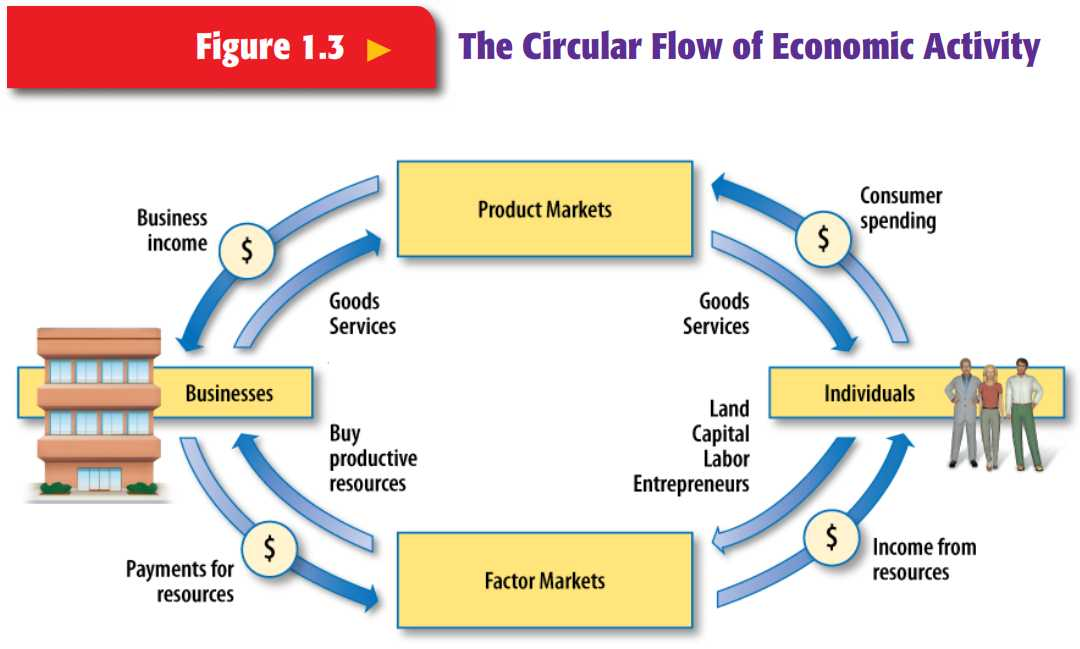 Circular Flow Of Economic Activity Worksheet Answers and the Circular Flow Of Economic Activity Ss Economics