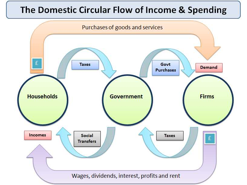 Circular Flow Of Economic Activity Worksheet Answers and Understanding the Circular Flow Of In E and…
