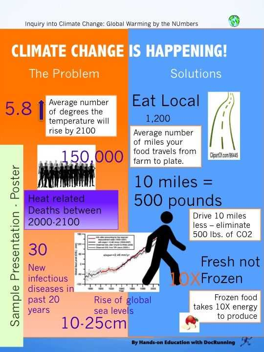 Climate Change Worksheet with 131 Best Climate Change Images On Pinterest