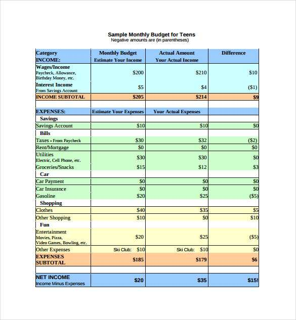 College Student Budget Worksheet Along with Bud Examples for Family Guvecurid