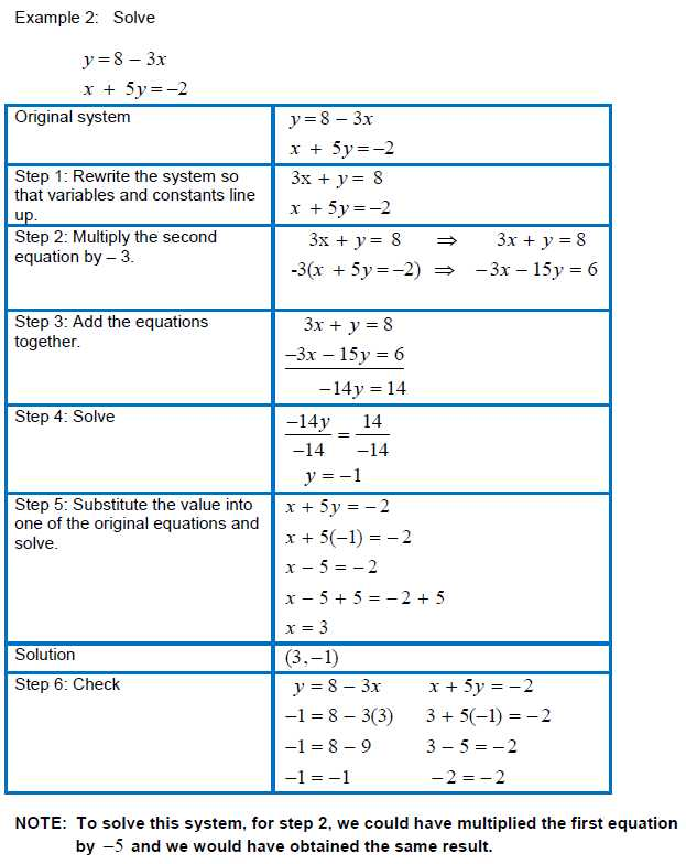Course 3 Chapter 3 Equations In Two Variables Worksheet Answers and solving Systems Of Linear Equations In Two Variables Using the