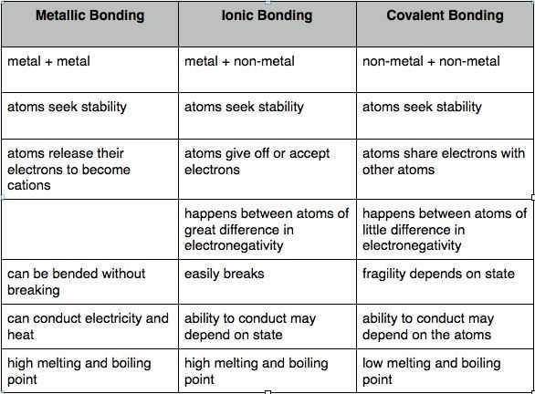 Covalent Bonding Worksheet Also 18 Best 8th Science Images On Pinterest
