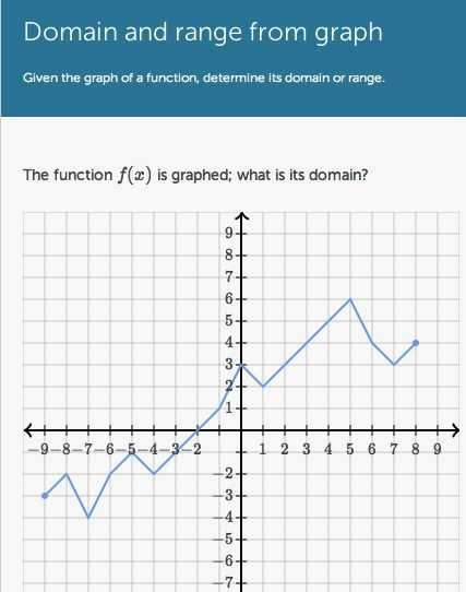 Domain and Range From A Graph Worksheet or 19 Best Domain & Range Images On Pinterest