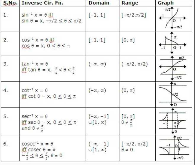 Domain and Range Of A Function Worksheet as Well as Evaluating Functions Domain and Range Worksheet Kidz Activities