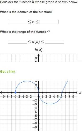 Domain and Range Of A Function Worksheet or Domain and Range Worksheet Algebra 2 Awesome Mon Core Algebra Ii