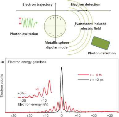 Electron Energy and Light Worksheet Answers Along with Electron Energy Loss Spectroscopy Imaging Of Surface Plasmons at the