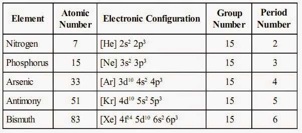 Elements and their Properties Worksheet Answers as Well as Group 15 Elements Study Material for Iit Jee