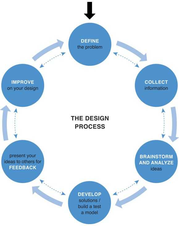 Engineering Design Process Worksheet Answers Along with 31 Best Simple Plex Machines and Design Process Images On