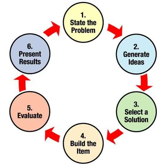 Engineering Design Process Worksheet Answers together with Engineering Design Process Nasa Graphic Article On the Process