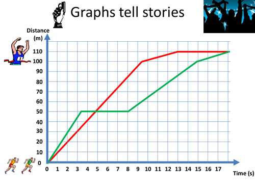Enzyme Graphing Worksheet Answer Key or This Video Shows How Graphs Can Be Used to Tell Stories the Graph