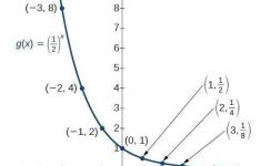 Graphing Exponential And Logarithmic Functions Worksheet