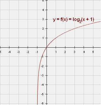 Exponential and Logarithmic Functions Worksheet with Answers together with Graphing Logarithmic Functions Worksheet Answers Rpdp Kidz Activities