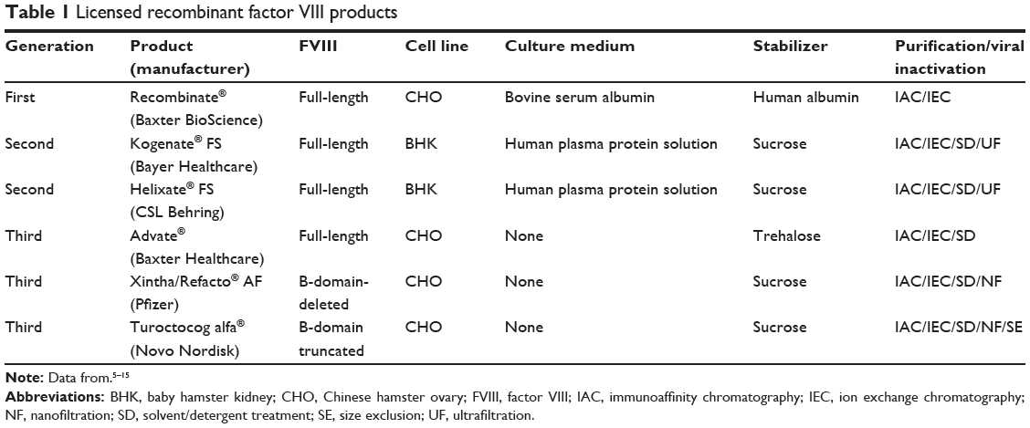 Factors Of Production Worksheet Answers with Full Text] A New Re Binant Factor Viii From Genetics to Clinical