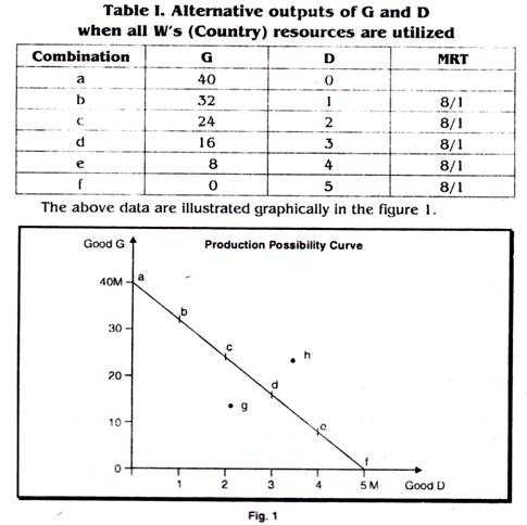 Factors Of Production Worksheet Answers with Production Possibility Curve Under Constant and Increasing Costs