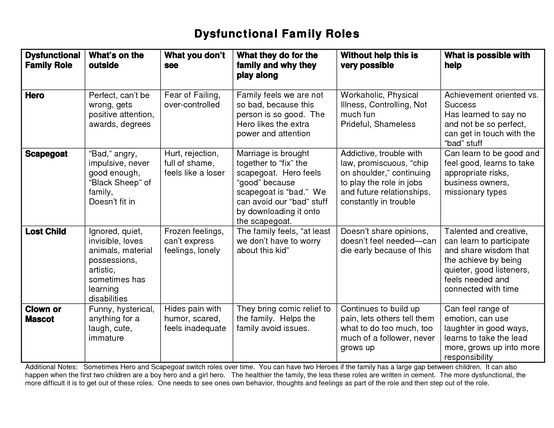 Family Roles In Addiction Worksheets Also 110 Best Alcohol Addiction Images On Pinterest