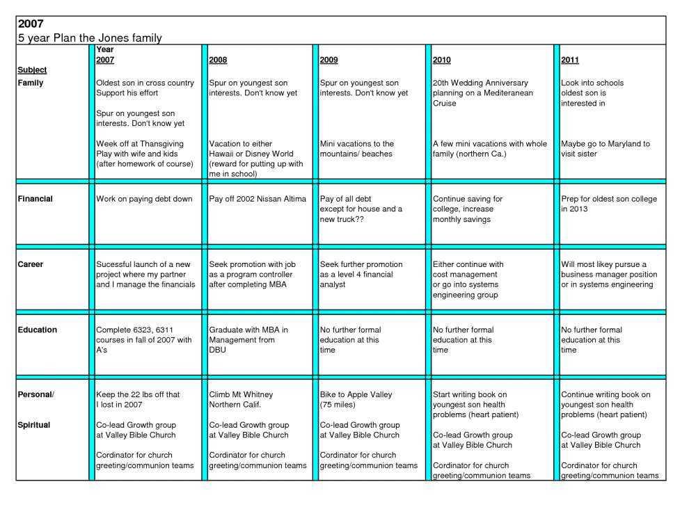 Financial Planning Worksheets Along with Estate Planning Worksheet Brettkahr