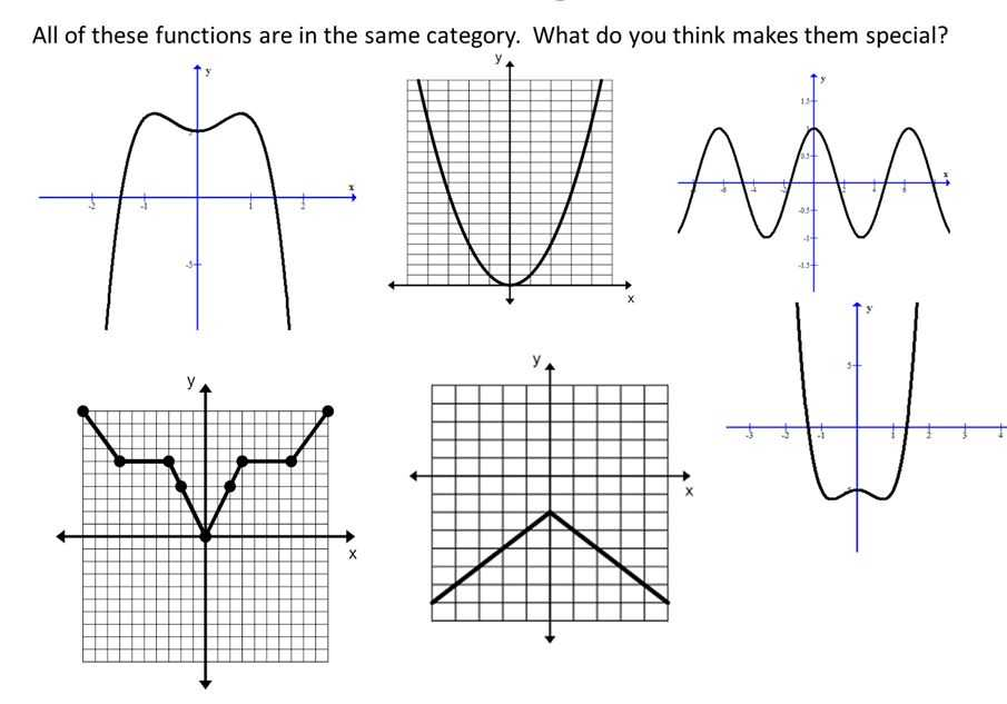 From Linear to Quadratic Worksheet as Well as Unique Graphing Quadratic Functions Worksheet Lovely even and Odd
