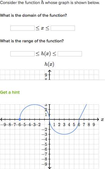 Functions Worksheet Domain Range and Function Notation Answers with Domain & Range Of Piecewise Functions Practice