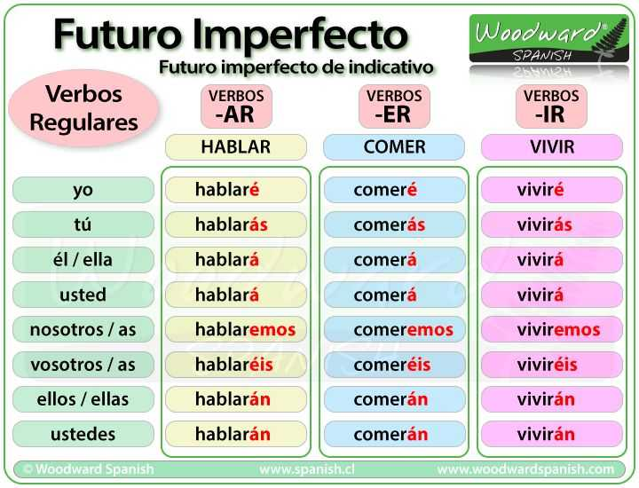 Future Tense Spanish Worksheet together with 362 Best Spanish Resources Images On Pinterest