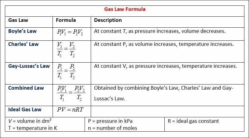 Gas Laws and Scuba Diving Worksheet Answer Key together with Gas Laws and Scuba Diving Worksheet Answer Key New 200 Best Diving