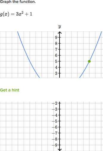 Graphing A Parabola From Vertex form Worksheet Answer Key or Domain & Range Of Piecewise Functions Practice